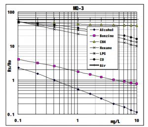 MQ-3 アルコール濃度両対数グラフ